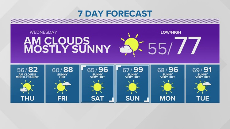 Seven-day weather forecast for Seattle shows big warm-up. Gonna be hot!